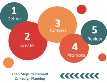 Planning Inbound Marketing for Financial Services Campaigns